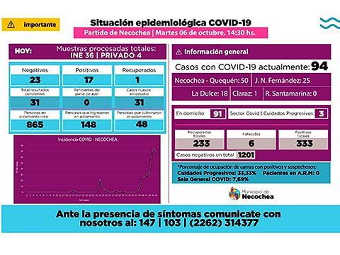 Necochea: hay 17 nuevos contagiados de coronavirus y los casos activos son 94