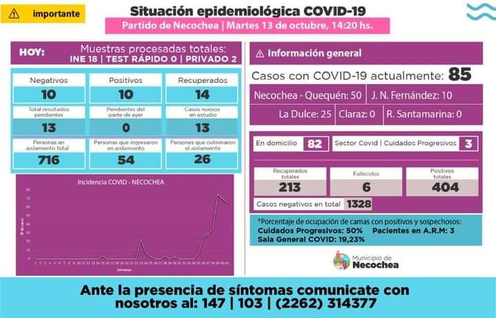 Necochea: 10 nuevos casos de coronavirus y 14 recuperados