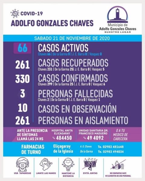 En Chaves confirman 12 nuevos casos de Covid-19 y otorgaron 12 altas