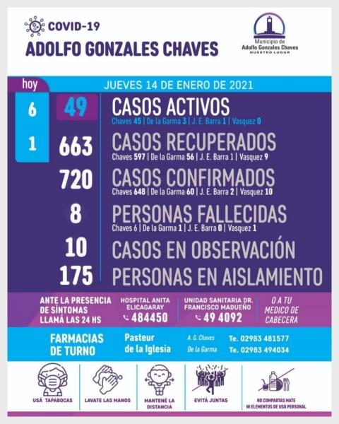 Chaves: son 49 los casos positivos de COVID 19