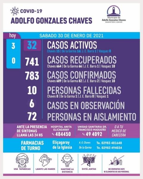 Chaves: 3 nuevos positivos de Covid-19 y ascienden a 32 los casos activos