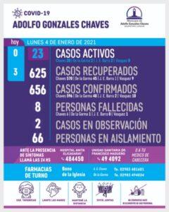 Gonzales Chaves: confirmaron un nuevo fallecimiento de paciente con Covid-19