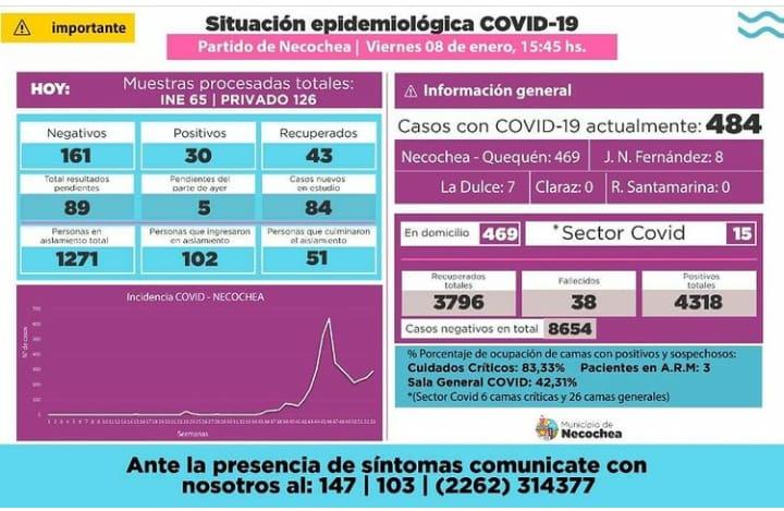 Necochea: 30 nuevos casos activos y 43 recuperados de COVID-19
