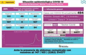 Necochea registra 48 nuevos casos positivos de Covid 19 y 40 altas