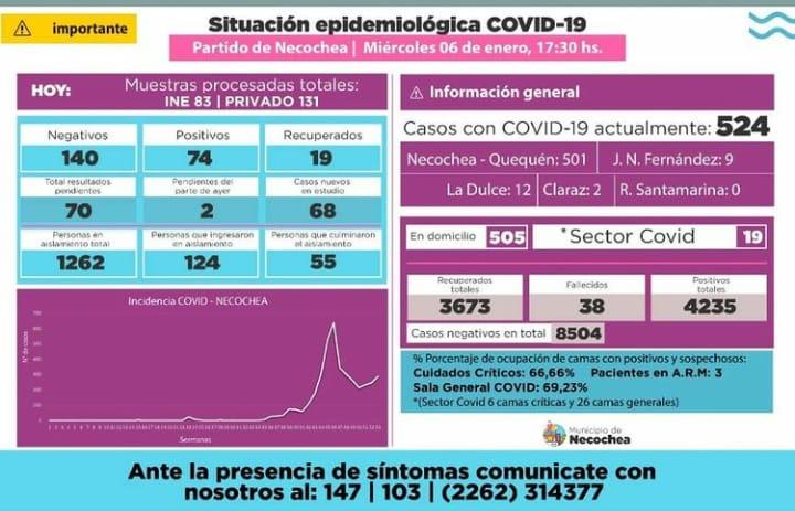 Necochea registra 524 casos activos de coronavirus