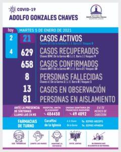 Chaves: 2 nuevos casos activos y 4 recuperados de COVID19