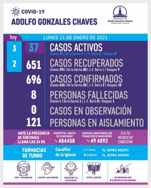 Chaves: 3 nuevos positivos de COVID 19 ascendiendo a 37 los casos activos