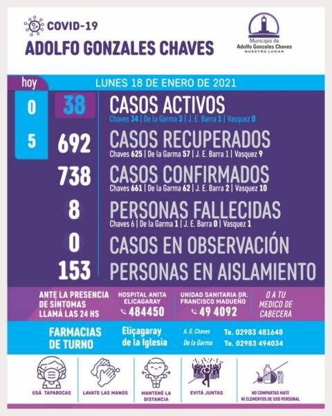 Chaves: 5 pacientes recuperados de Covid-19
