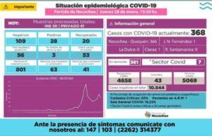Necochea: se detectaron otros 28 casos positivos de coronavirus y 20 altas