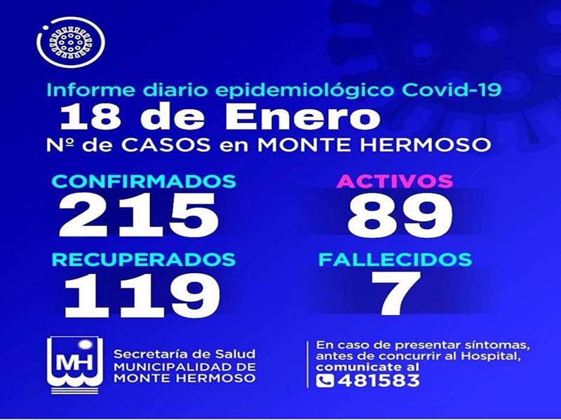 Coronavirus en Monte Hermoso: 89 casos activos y 7 fallecimientos