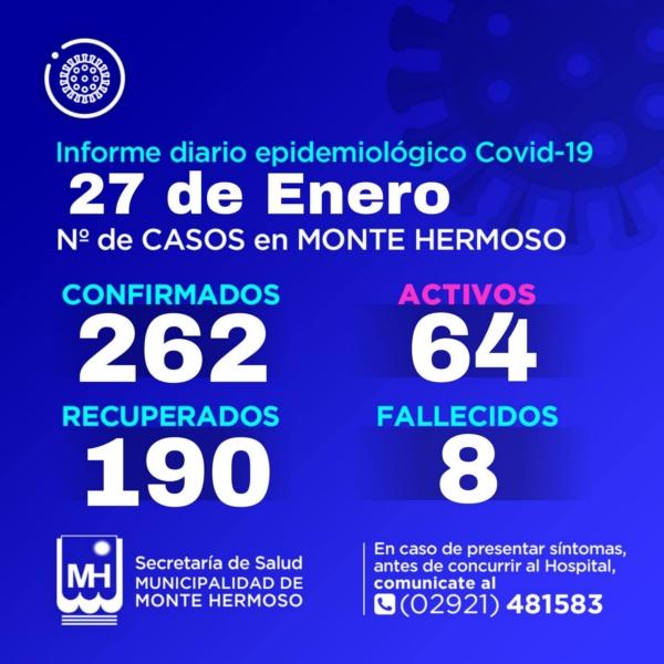 Monte Hermoso: 12 nuevos positivos de COVID 19 y son 64 los casos activos