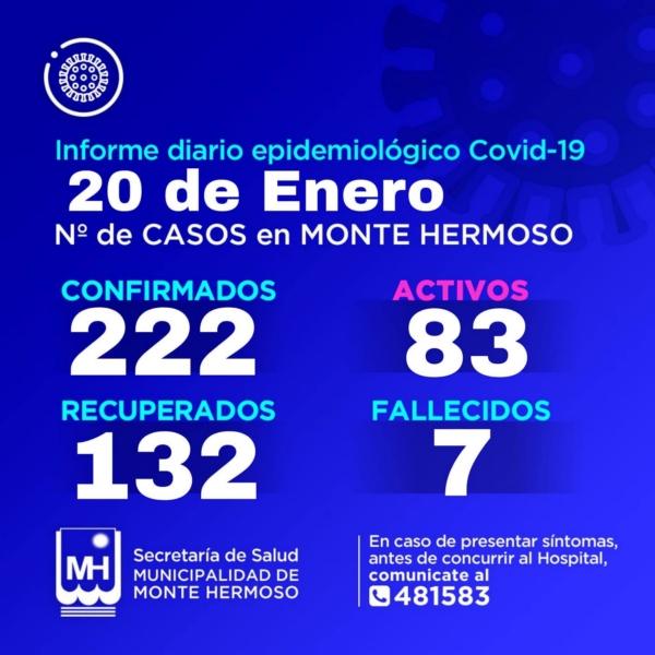 Monte Hermoso: 4 nuevos casos positivos de COVID 19 y son 83 activos