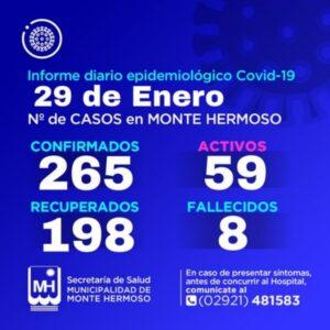 Monte Hermoso: 2 nuevos positivos y son 59 los casos activos de COVID 19