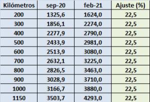 Se acordó un nuevo esquema de tarifas referenciales de fletes de granos: por ahora los autoconvocados siguen de paro