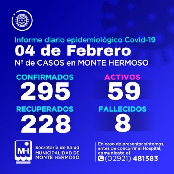 Monte Hermoso: son 59 los casos activos de COVID 19 tras 6 nuevos diagnósticos positivos