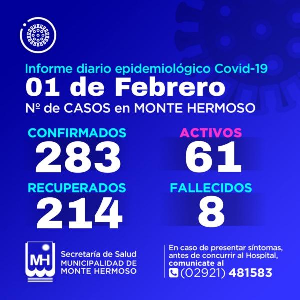 Monte Hermoso: 6 nuevos positivos y 61 activos de COVID 19