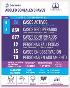 Chaves: sin nuevos diagnósticos positivos, son 26 los casos activos