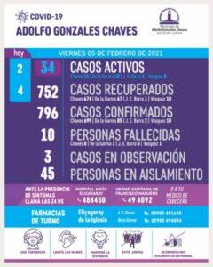 Chaves: 2 nuevos positivos de COVID 19 y son 34 los casos activos
