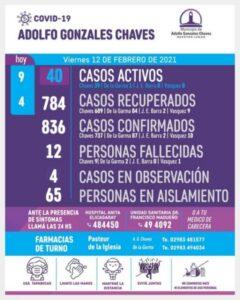 Chaves: 9 diagnósticos positivos de COVID en las últimas 24 horas