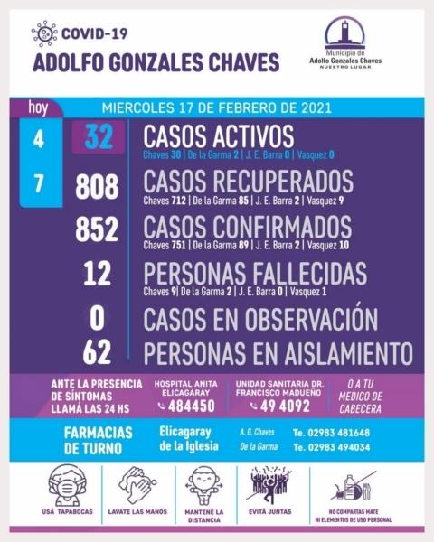 Cuatro nuevos casos y siete altas por coronavirus en Chaves