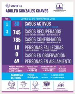 Chaves: con un nuevo positivo y 3 altas, son 30 los casos activos de COVID 19