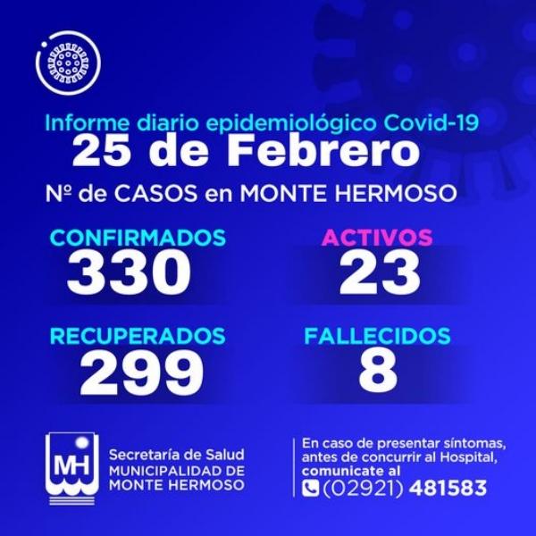 Monte Hermoso: 3 nuevos casos de COVID 19 y son 23 los activos