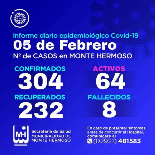 Monte Hermoso: 9 diagnósticos positivos de COVID 19 y son 64 los casos activos