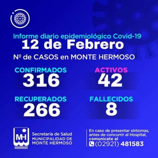Monte Hermoso: dos nuevos positivos de COVID 19 y son 42 los activos
