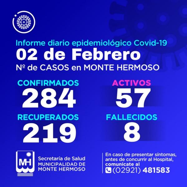 Monte Hermoso: 1 nuevo diagnóstico positivo de COVID 19 y son 57 casos activos