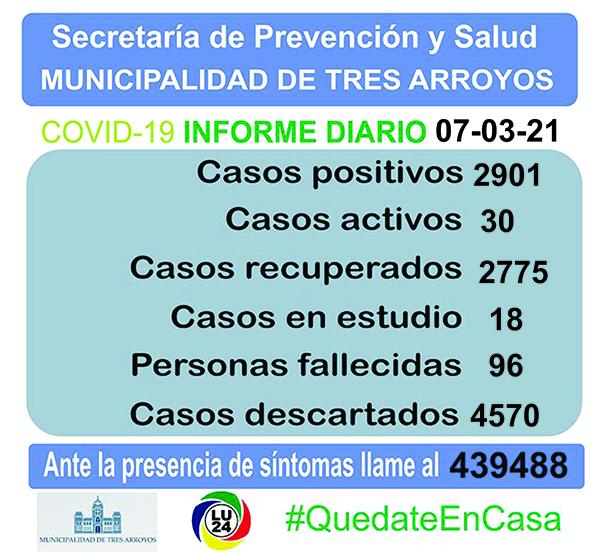 Coronavirus en Tres Arroyos: Sin nuevos informes, se otorgaron 2 altas