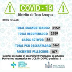 Coronavirus: detectaron otros 10 casos y un paciente fue dado de alta