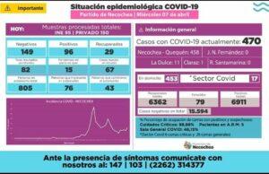 Coronavirus: dos fallecidos y 470 casos activos en Necochea