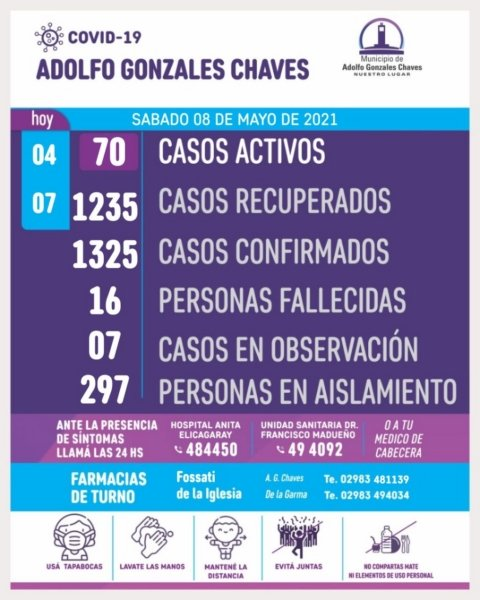 Son 70 los casos activos de coronavirus en Chaves
