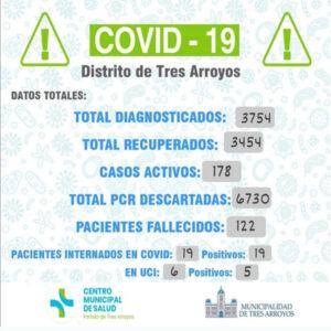 Coronavirus: confirmaron 34 nuevos contagios y 39 personas fueron dadas de alta