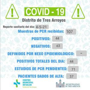 Covid-19: confirmaron 44 nuevos casos y hay ocho pacientes internados en Terapia Intensiva