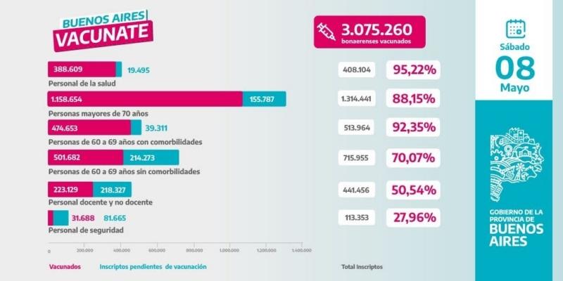 Son 3.075.260 los vacunados contra el coronavirus en la provincia de Buenos Aires