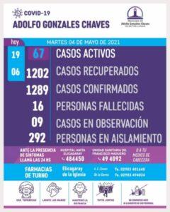 Chaves: un nuevo fallecimiento y 19 diagnósticos positivos de COVID 19
