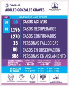Chaves: sin nuevos diagnósticos positivos de COVID 19, son 55 los casos activos