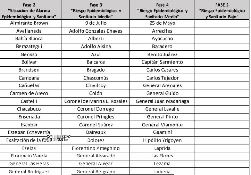 Nuevas restricciones correspondientes a la fase 3 en Adolfo Gonzales Chaves