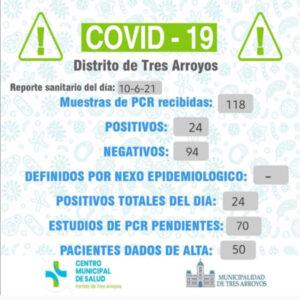 Covid-19: detectaron 24 nuevos contagios y 50 personas fueron dadas de altas