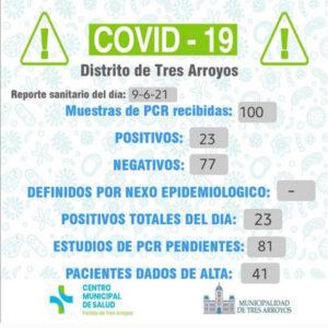 Coronavirus: confirmaron 23 nuevos contagios y otorgaron 41 altas