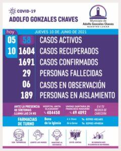 Chaves: siguen en baja los contagios de COVID 19, son 58 los casos activos