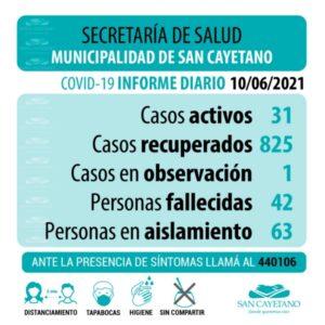 Coronavirus: un nuevo contagio y 4 altas en San Cayetano