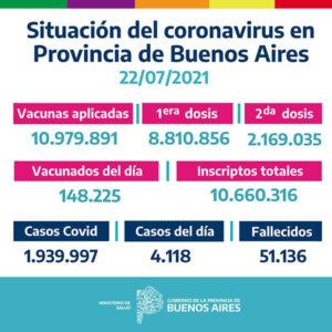 Son 2.169.035 los bonaerenses que tienen las dos dosis de la vacuna contra el COVID 19