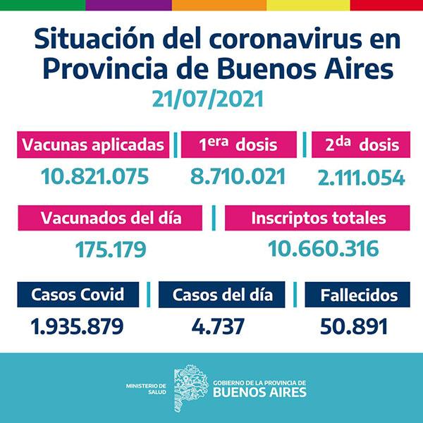 Situación del Coronavirus en la Provincia de Buenos Aires