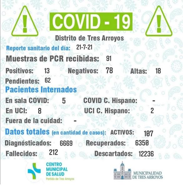 Coronavirus: detectaron 13 nuevos contagios y 18 pacientes recibieron el alta