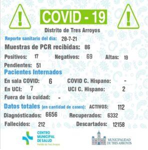 Coronavirus: Hubo 17 nuevos contagios y 19 pacientes fueron dados de alta