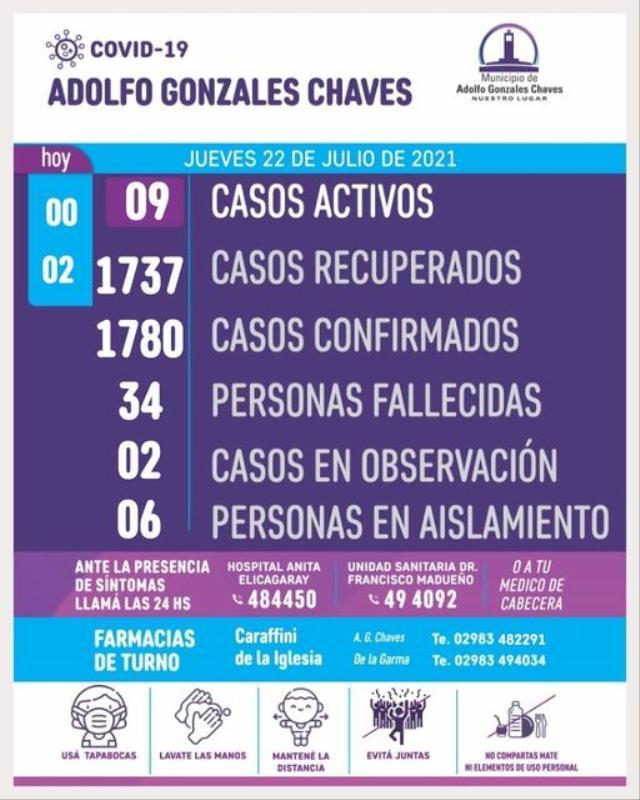 Coronavirus en Chaves: sin nuevos positivos, son 9 el total de casos activos