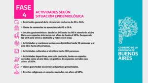 Coronavirus: Gonzales Chaves permanece en fase 4