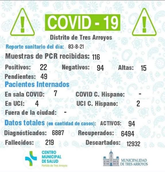 Coronavirus: confirmaron 22 nuevos casos y 15 personas fueron dadas de alta